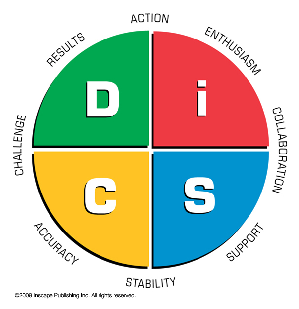 marryi disc assessment types - 561×565